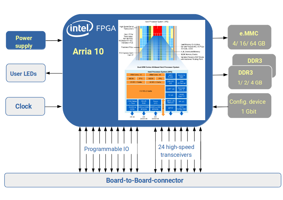 MAX - Intel PSG Arria10 FPGA System on Module with High