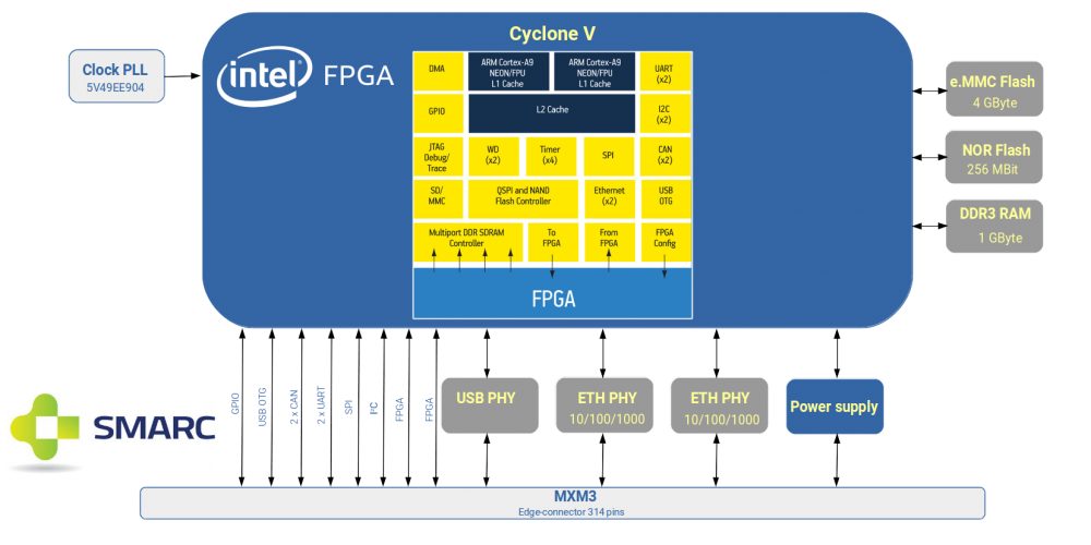 MCVS - Intel PSG Cyclone V SMARC2 0 System on Module offers maximum