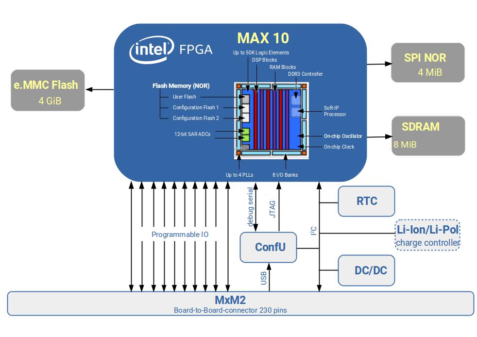 SpiderSoM - Intel PSG MAX10 Open Hardware FPGA System on Module