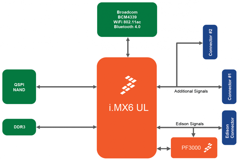 PICO-IMX6UL System on Module | ARIES Embedded GmbH on